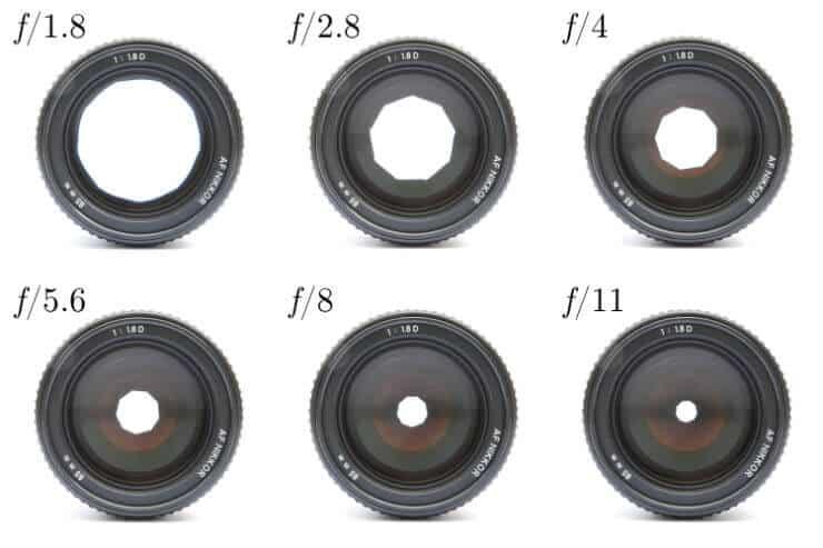 Bländaren kamera