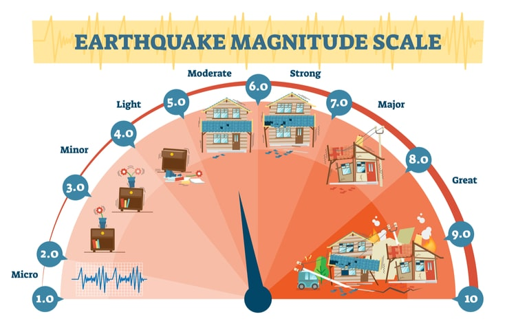 Earthquake facts