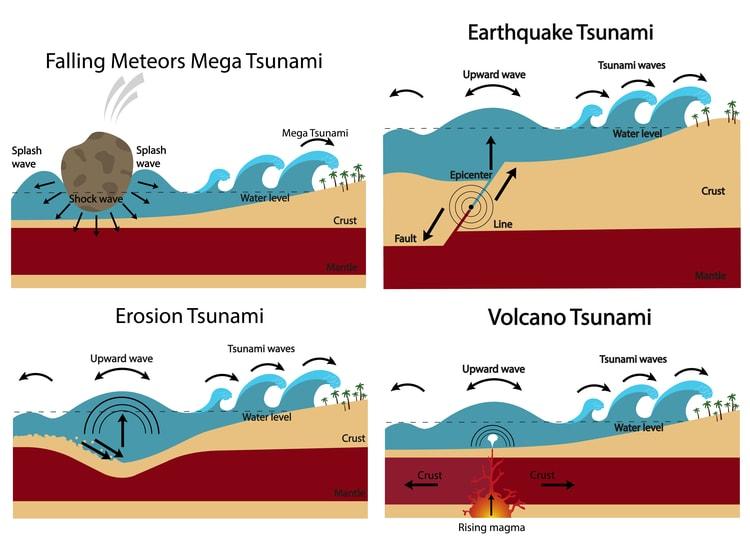 How tsunamis are created